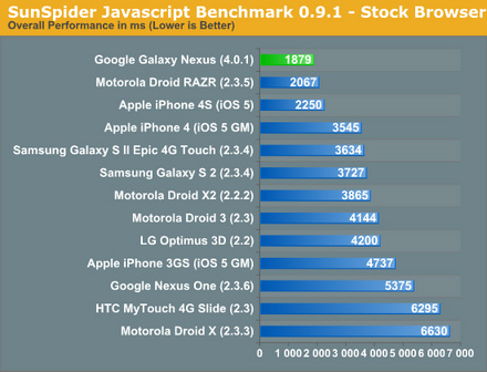 Samsung Galaxy Nexus vs iPhone 4S - meci egal În performanțe?