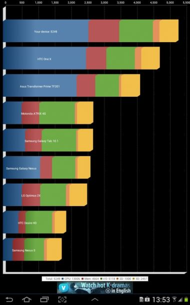 Quadrant Samsung Galaxy Note 10.1 obține 5249 de puncte