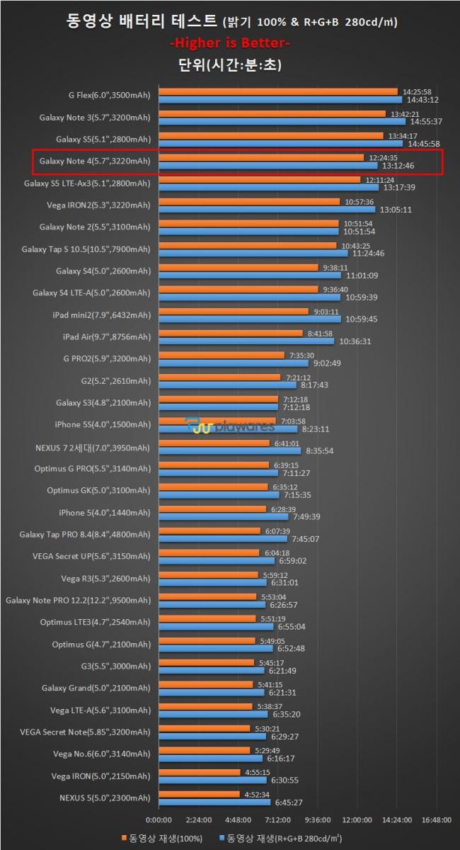 Samsung Galaxy Note 4 Își depășește rivalii la capitolul autonomie Într-o serie de prime teste