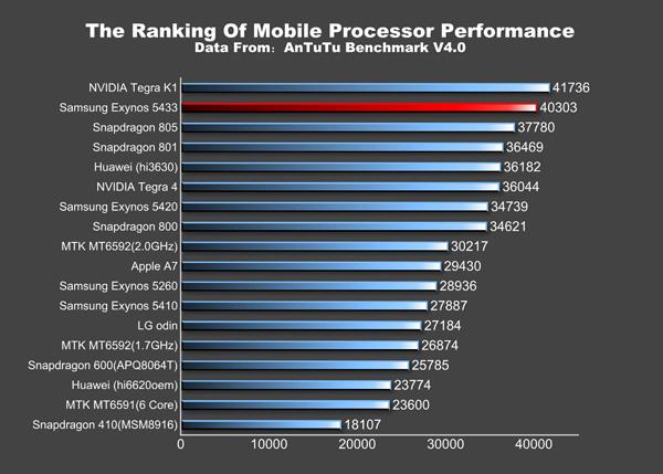 Două versiuni Samsung Galaxy Note 4 Își fac apariția În cadrul testului benchmark AnTuTu