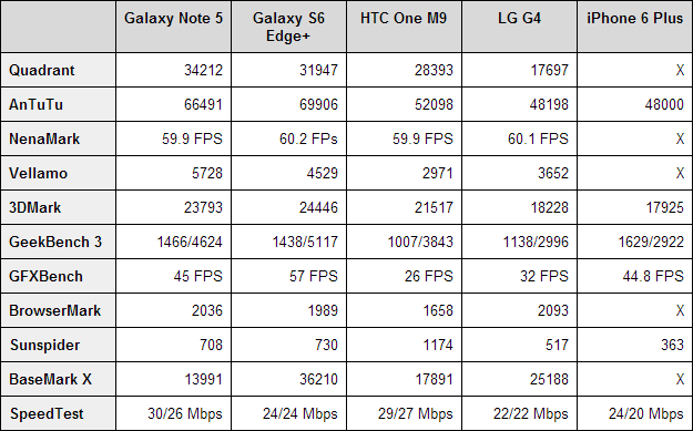 Samsung Galaxy Note 5 Benchmarks
