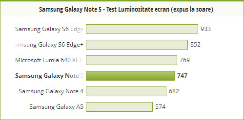 Samsung Galaxy Note 5 in bataia soarelui