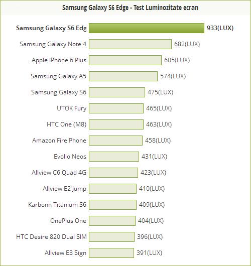 Avem un nou campion al luminozităţii ridicate la Mobilissimo: Samsung Galaxy S6 Edge, cu 933 LUX