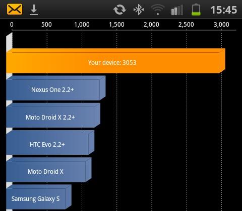 Samsung Galaxy S II spulberă concurența În testele benchmark