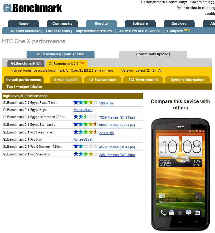 HTC One X Benchmark