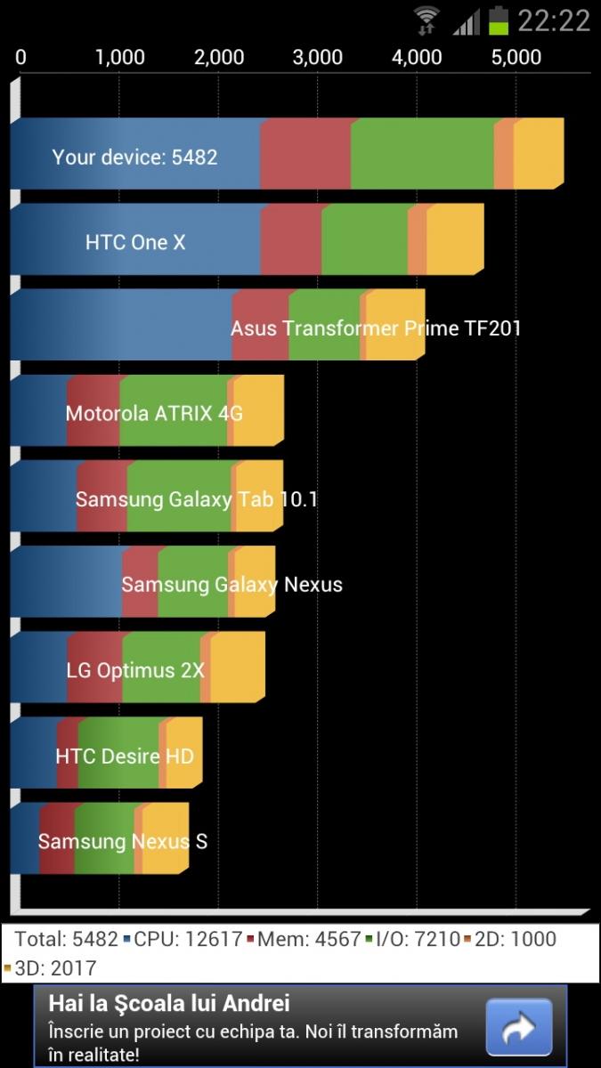 Samsung Galaxy S III Quadrant Bechmark