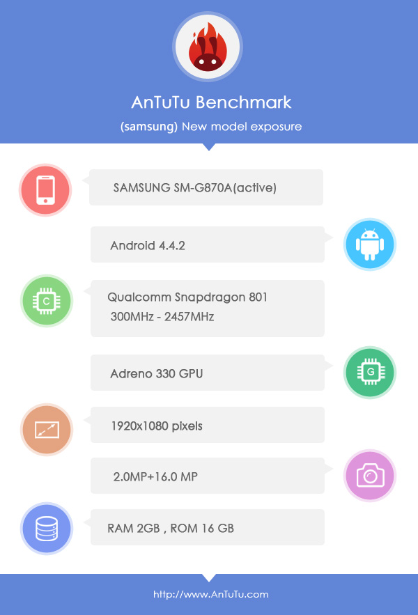Samsung Galaxy S5 Active benchmark