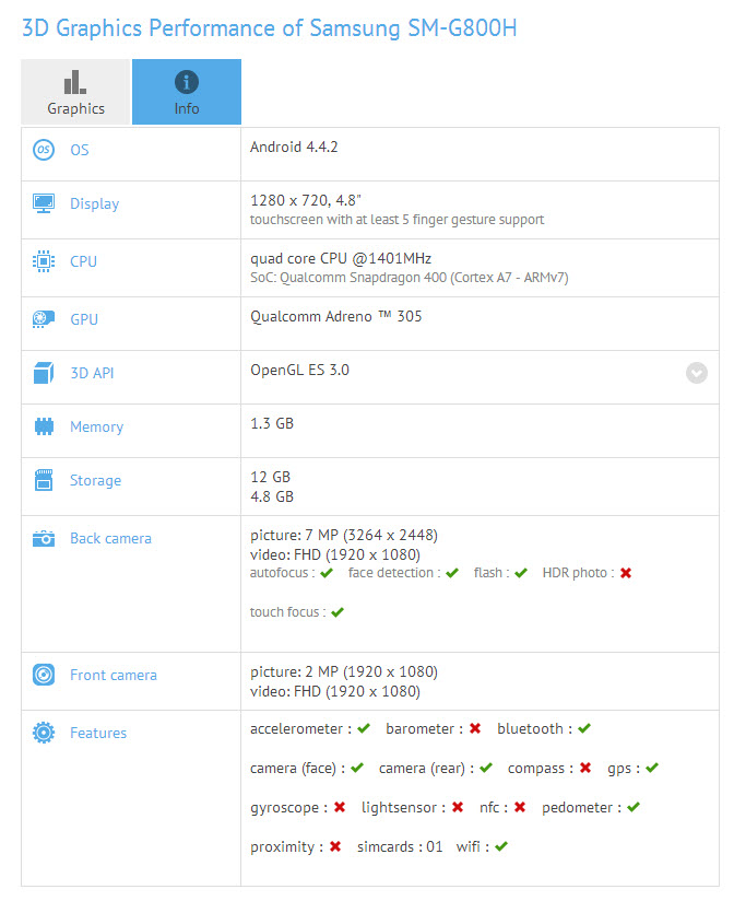 Specificațiile lui Galaxy S5 Dx (Mini) ajung pe web