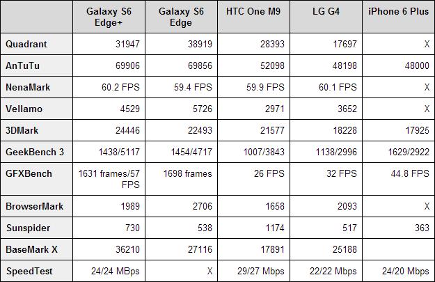 Samsung Galaxy S6 Edge+ benchmarks