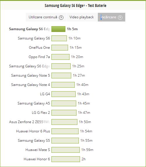 Durata incarcare Samsung Galaxy S6 Edge+