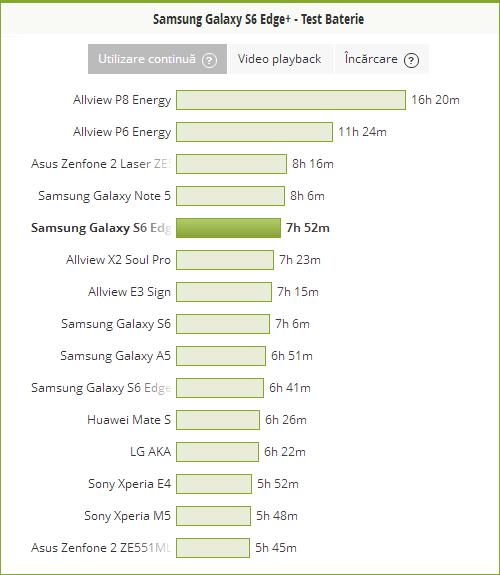 Samsung Galaxy S6 Edge+ PC Mark