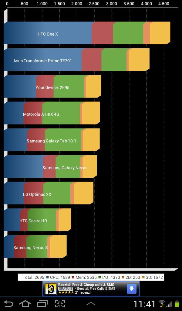 Samsung Galaxy Tab 2 7.0 - Quadrant