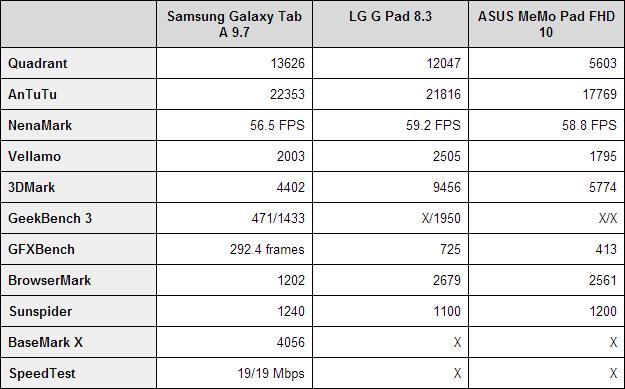 Samsung Galaxy Tab A 9.7 benchmarks