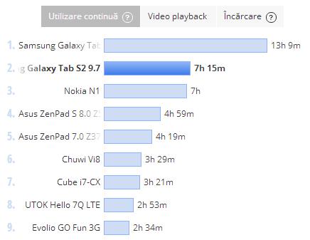 Samsung Galaxy Tab S2 9.7, test baterie PCMark