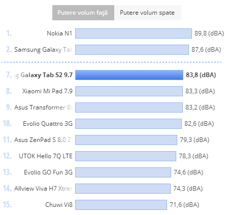 Putere volum Samsung Galaxy Tab S2 9.7