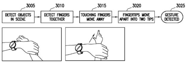 Un nou ceas sau brățara Samsung apare sub forma unui brevet, cu gesturi complexe de control