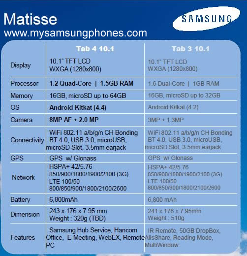 Noua serie de tablete Samsung Galaxy Tab 4 Își dezvăluie specificațiile prematur