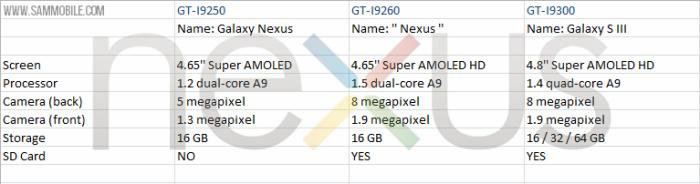 Galaxy Nexus GT-I9260
