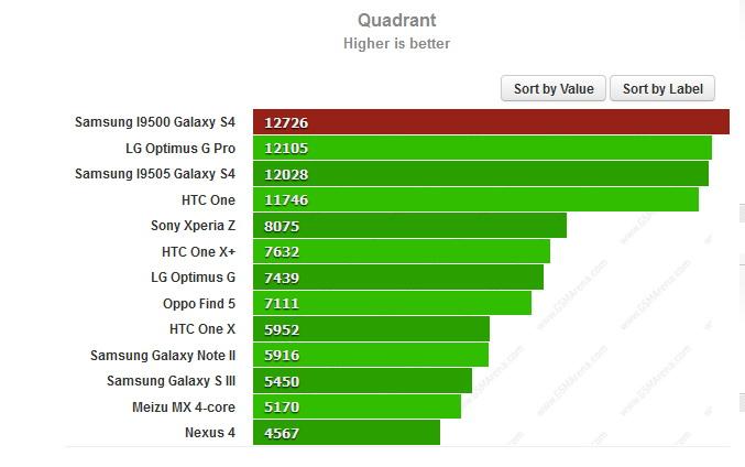 Varianta octa core de Samsung Galaxy S4 trecută prin benchmark-uri; Iată rezultatele!