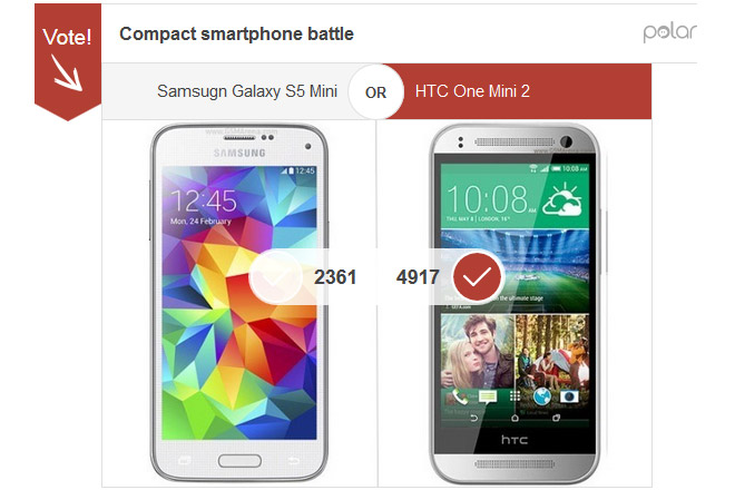 Samsung Galaxy S5 Mini și HTC One Mini 2 câștigă modelul HTC