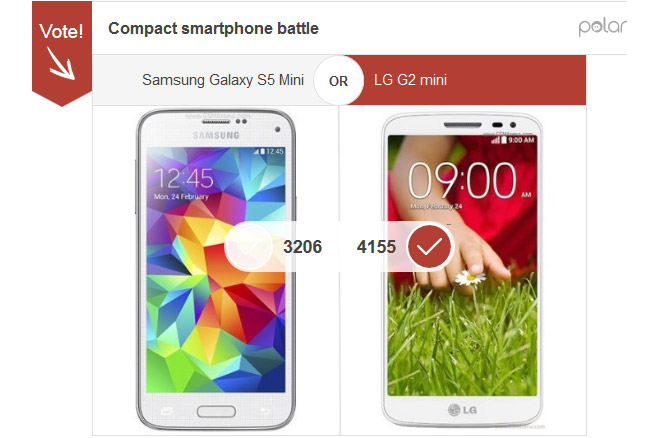 LG G2 Mini depășește Galaxy S5 Mini la voturi