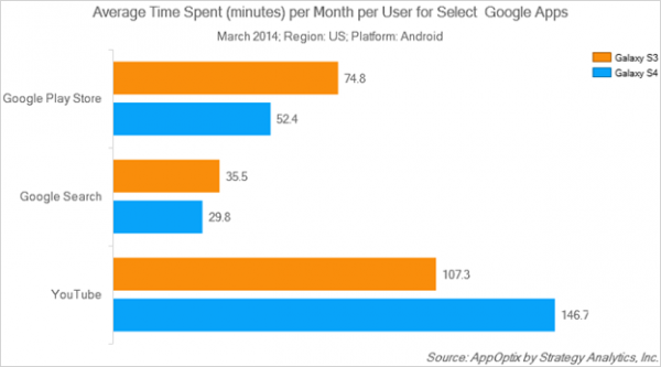 Funcțiile și aplicațiile speciale de pe telefoanele Galaxy S sunt ignorate de către utilizatorii telefonului, conform unui studiu