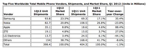 IDC: Samsung este no. 1 În ce privește telefoanele inteligente