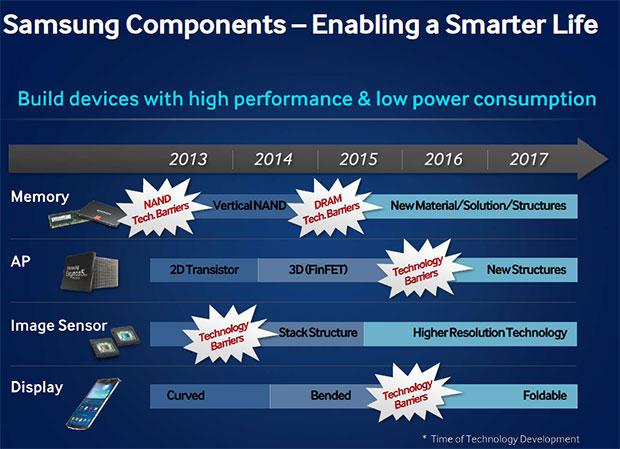 Samsung lucrează la un display pliabil destinat smartphone-urilor; acesta ne va aduce funcții de control pentru anumite task-uri