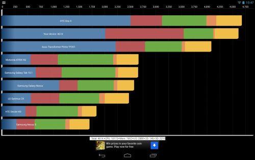 Benchmark-uri Google Nexus 10
