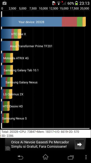 Sony Xperia Z1 benchmarks