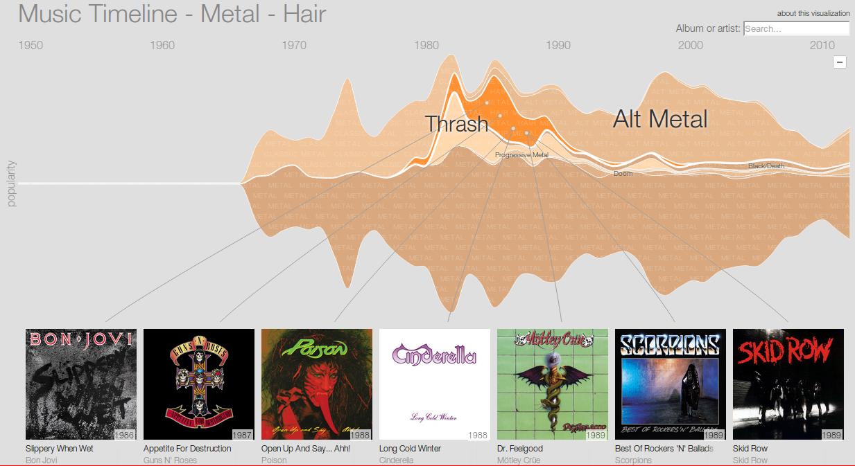 Google lansează Music Timeline, o istorie a muzicii sub formă de grafic În timp real