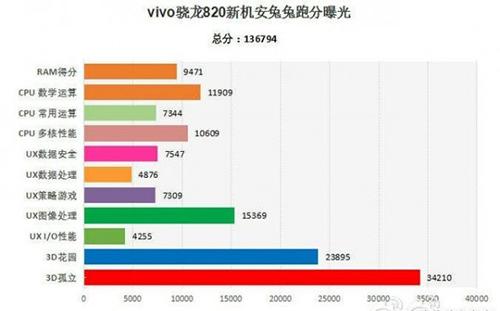 Noi detalii despre phablet-ul Vivo Xplay 5S ies la iveală prin intermediul AnTuTu; vom primi 4 GB RAM și un CPU Snapdragon 820