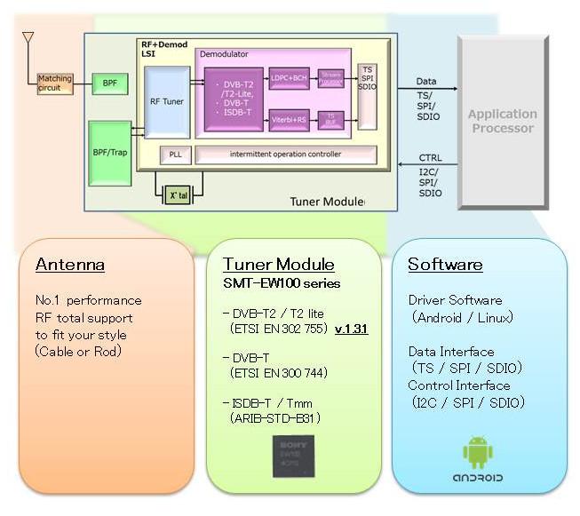 Sony lansează un modul TV tuner digital pentru terminalele mobile