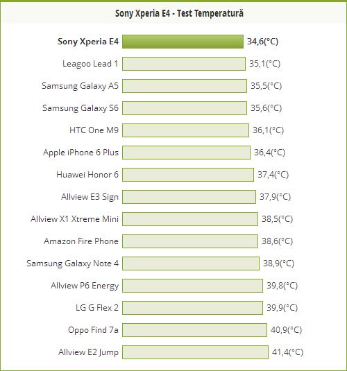 Sony Xperia E4 nu se supraincalzeste