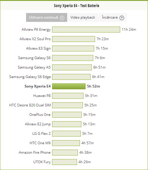 Test baterie Sony Xperia E4