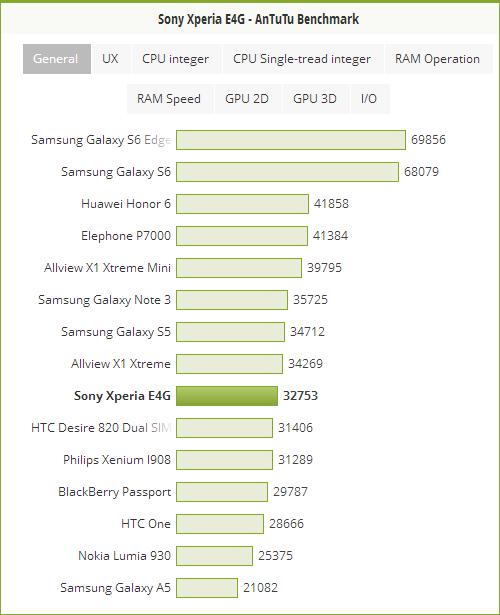 Sony Xperia E4g AnTuTu