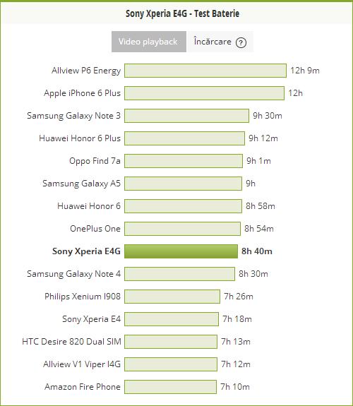 Sony Xperia E4g comarativ baterie