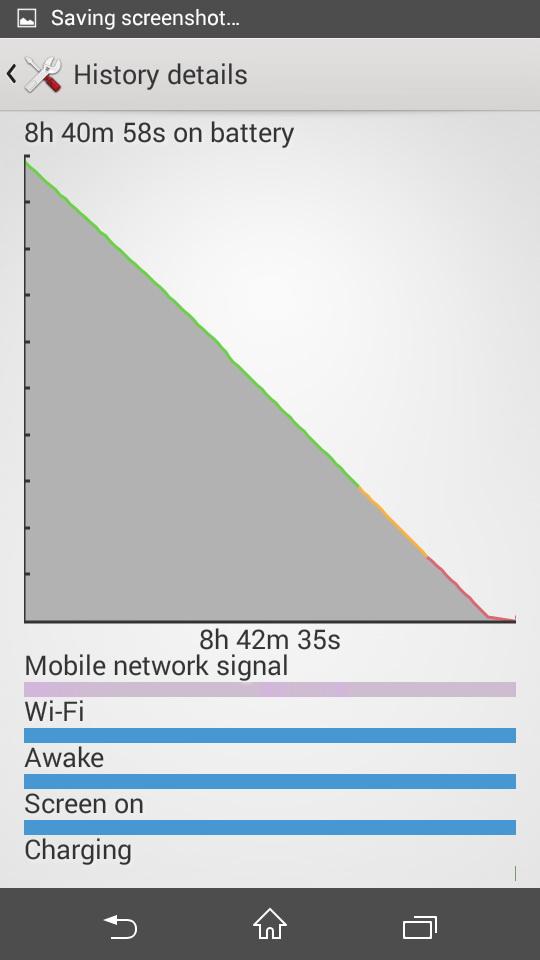Bateria lui Sony Xperia E4g