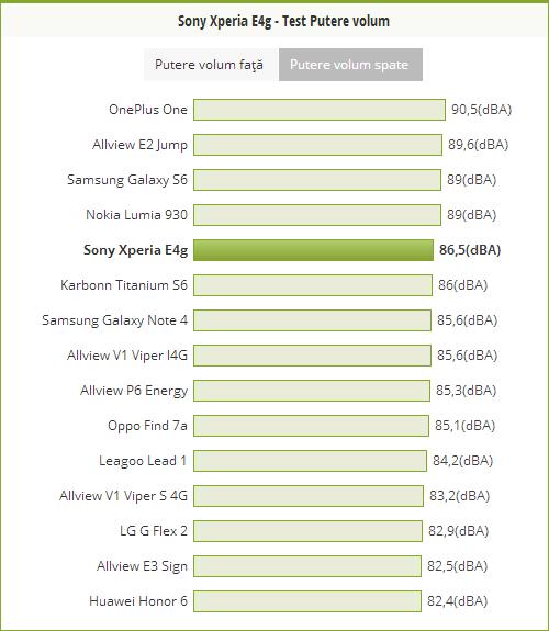 Putere volum Sony Xperia E4g
