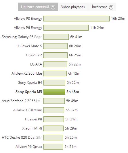 Sony Xperia M5 - Test baterie PCMark (utilizare continua)