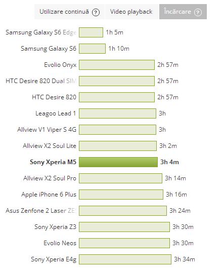 Sony Xperia M5 - Timp de incarcare al bateriei