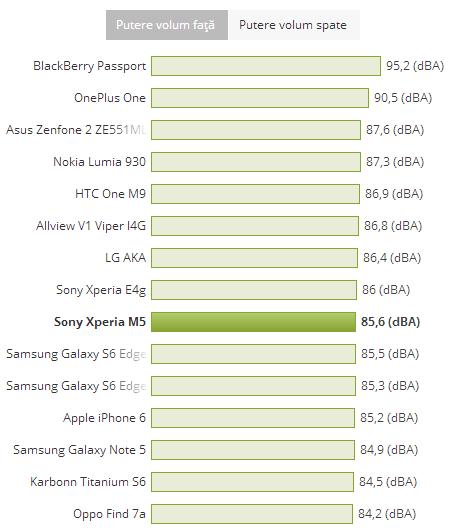 Putere volum Sony Xperia M5