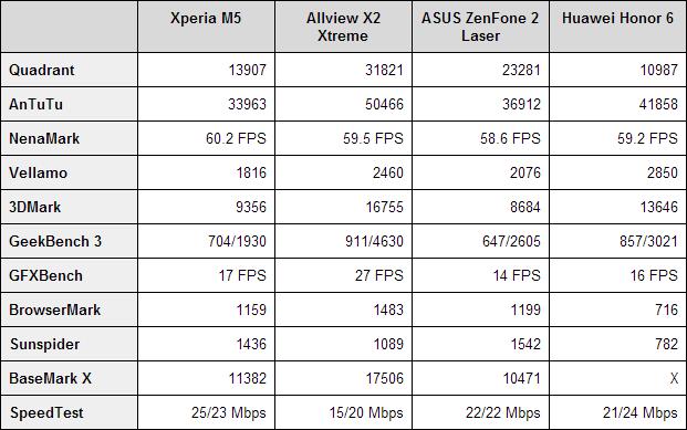 Benchmark-uri Sony Xperia M5