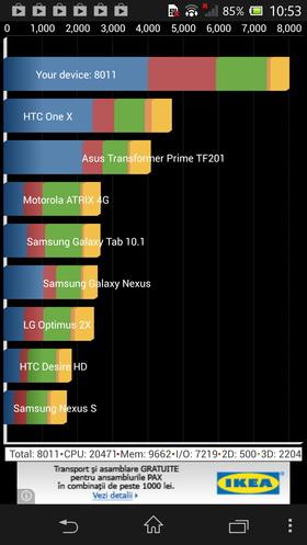 Benchmarkuri Sony Xperia Z