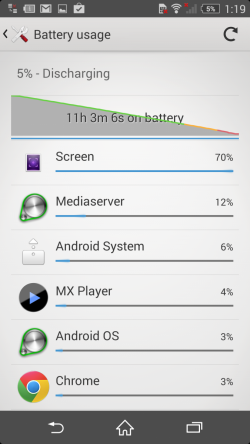 Bateria lui Sony Xperia Z2