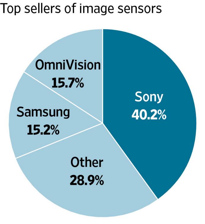 Cota de piata senzori foto telefoane mobile