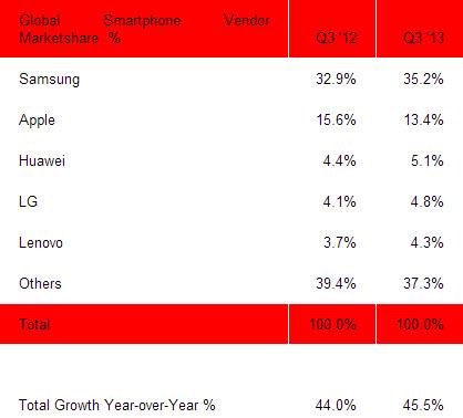 Topul vânzărilor smartphone are un nou podium: Huawei ia locul LG, Samsung Își crește avansul față de Apple