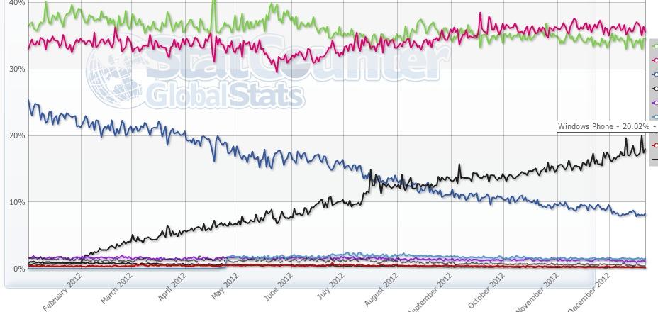 Vânzările Windows Phone Încep să amenințe iPhone-ul În Europa de Sud; Nokia e gata să dea lovitura!