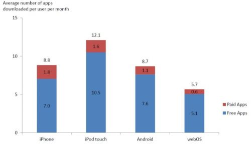 January 2010 Metrics – App Survey Data
