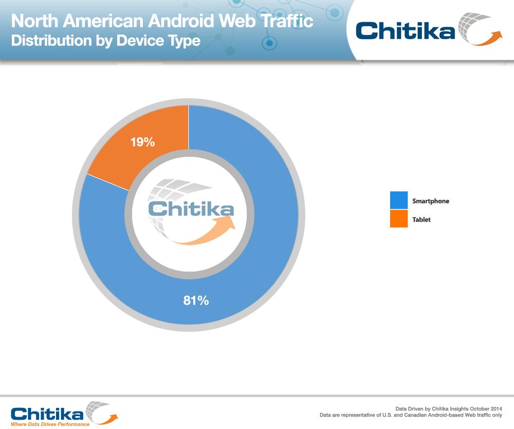 LG Înregistrează o creștere impresionantă a cotei de piață În zona Android, conform unui raport Chitika